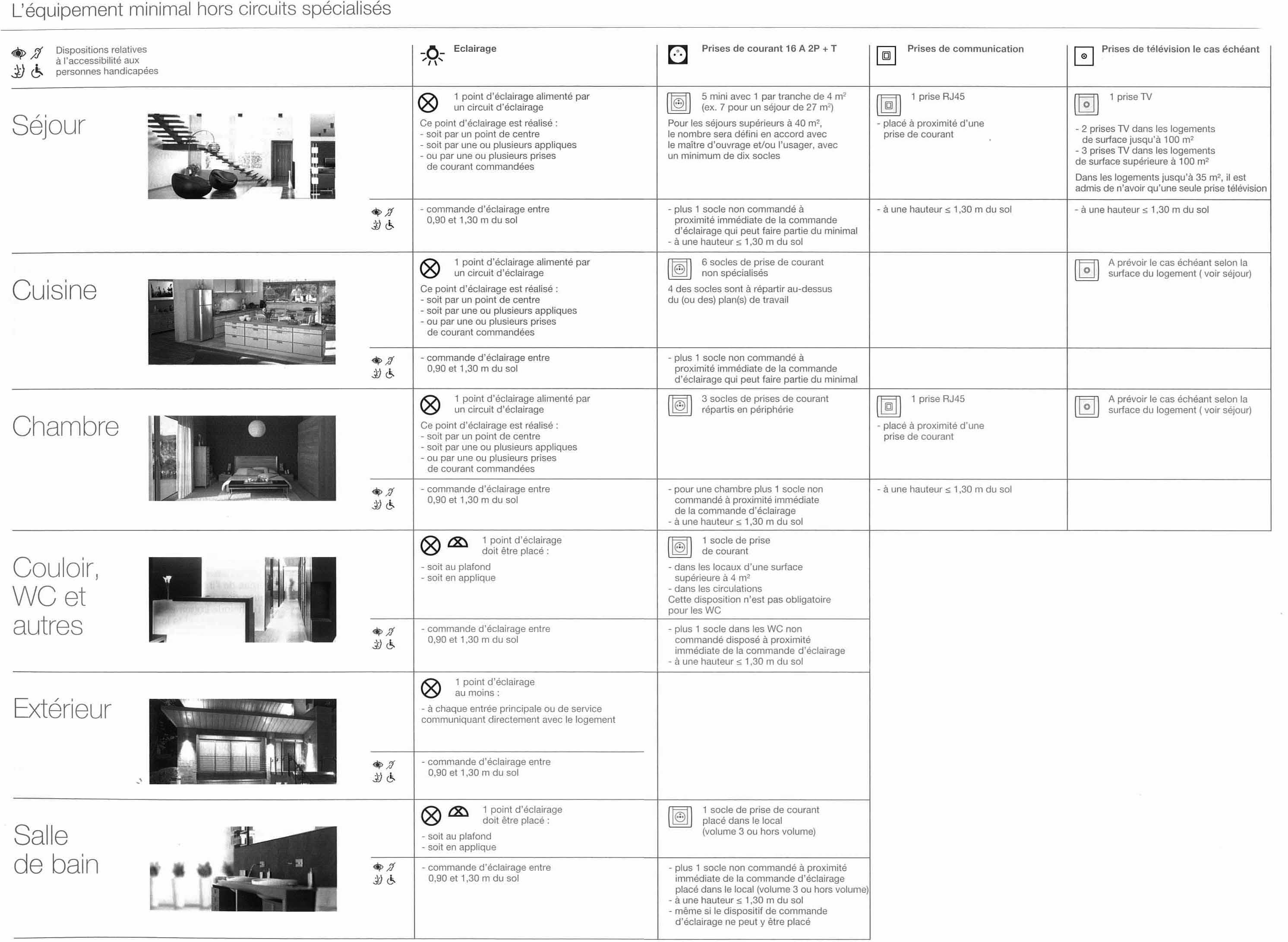 norme c15100. Black Bedroom Furniture Sets. Home Design Ideas